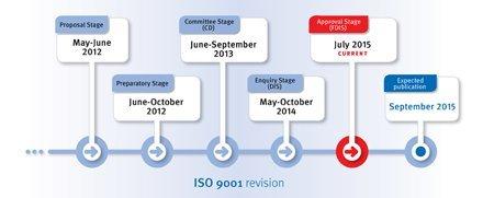 revisioni9001