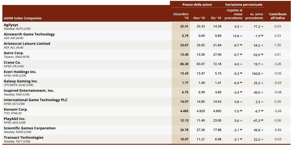 AGEM Index