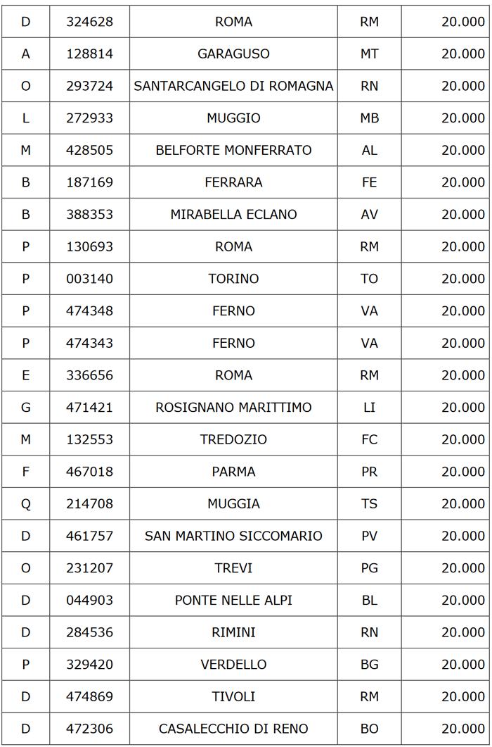 Lotteria Italia Premi di 3° Categoria
