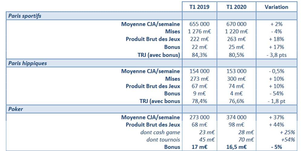 1T Francia online