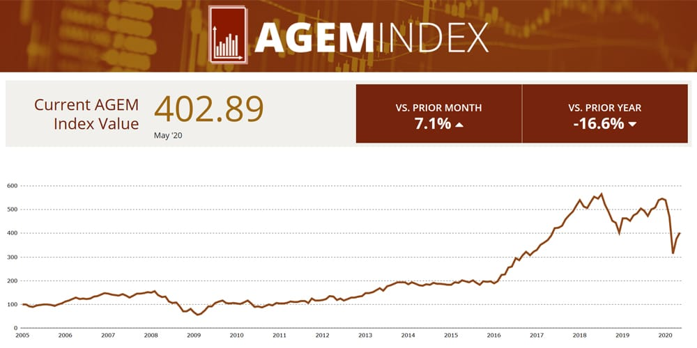 AGEM Index